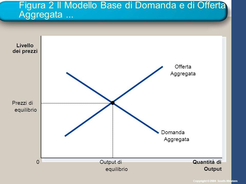 Figura 2 Il Modello Base di Domanda e di Offerta Aggregata... Quantità di Output dei prezzi Livello 0 Offerta Aggregata Domanda Aggregata Output di eq