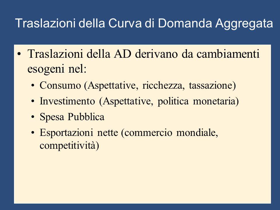 Traslazioni della Curva di Domanda Aggregata Traslazioni della AD derivano da cambiamenti esogeni nel: Consumo (Aspettative, ricchezza, tassazione) In