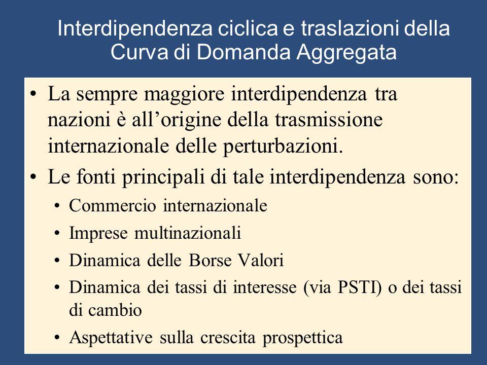 Interdipendenza ciclica e traslazioni della Curva di Domanda Aggregata La sempre maggiore interdipendenza tra nazioni è all'origine della trasmissione