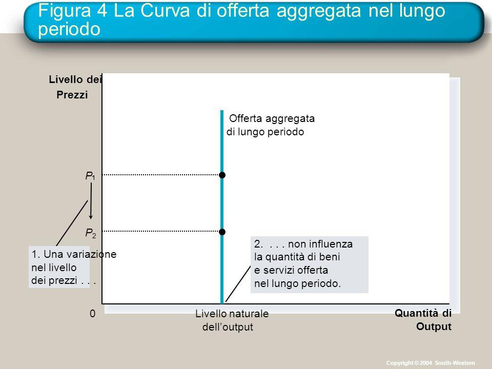 Figura 4 La Curva di offerta aggregata nel lungo periodo Quantità di Output Livello naturale dell'output Livello dei Prezzi 0 Offerta aggregata di lun