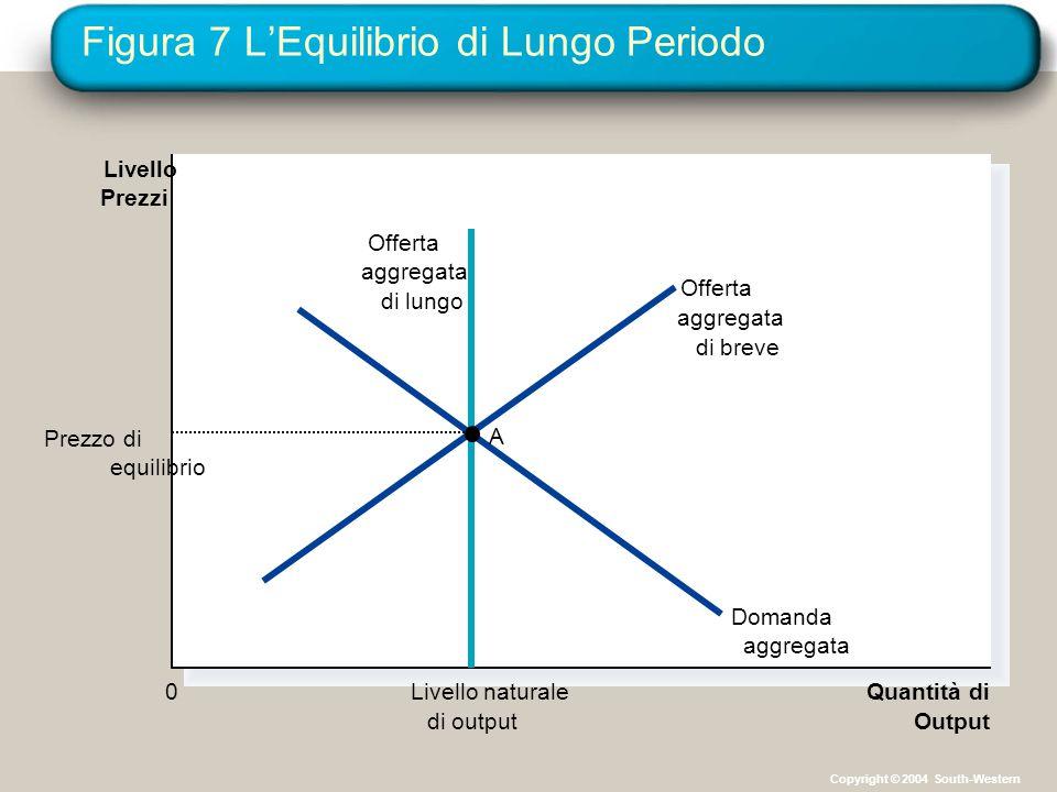 Figura 7 L'Equilibrio di Lungo Periodo Livello naturale di output Quantità di Output Livello Prezzi 0 Offerta aggregata di breve Offerta aggregata di