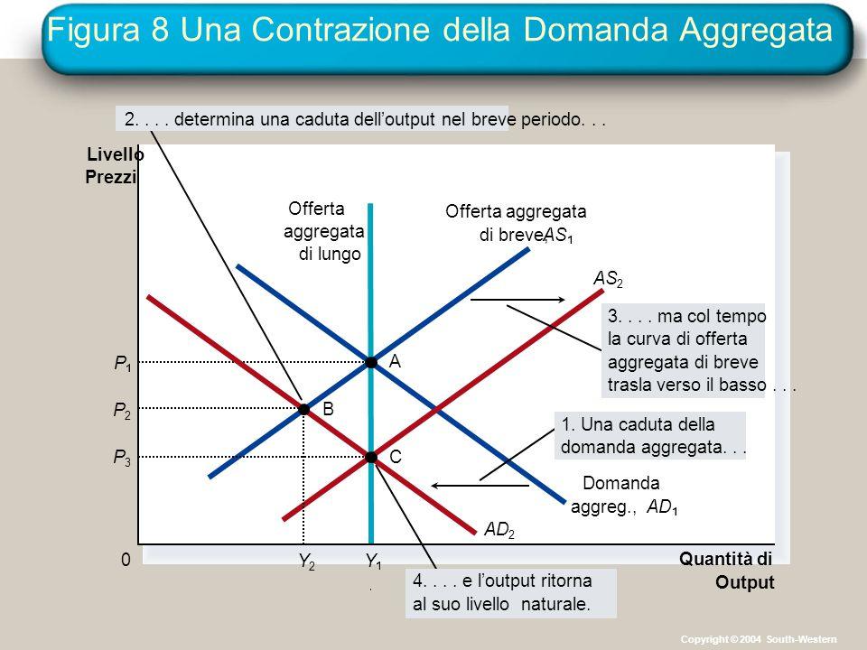 Figura 8 Una Contrazione della Domanda Aggregata Quantità di Output Livello Prezzi 0 Offerta aggregata di breve,AS Offerta aggregata di lungo Domanda