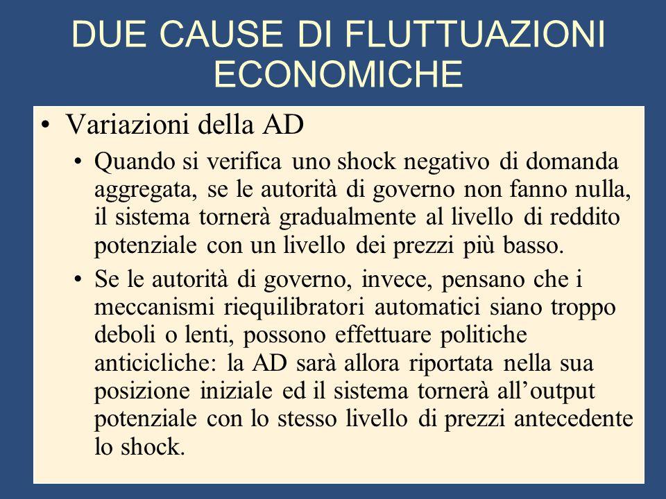 DUE CAUSE DI FLUTTUAZIONI ECONOMICHE Variazioni della AD Quando si verifica uno shock negativo di domanda aggregata, se le autorità di governo non fan
