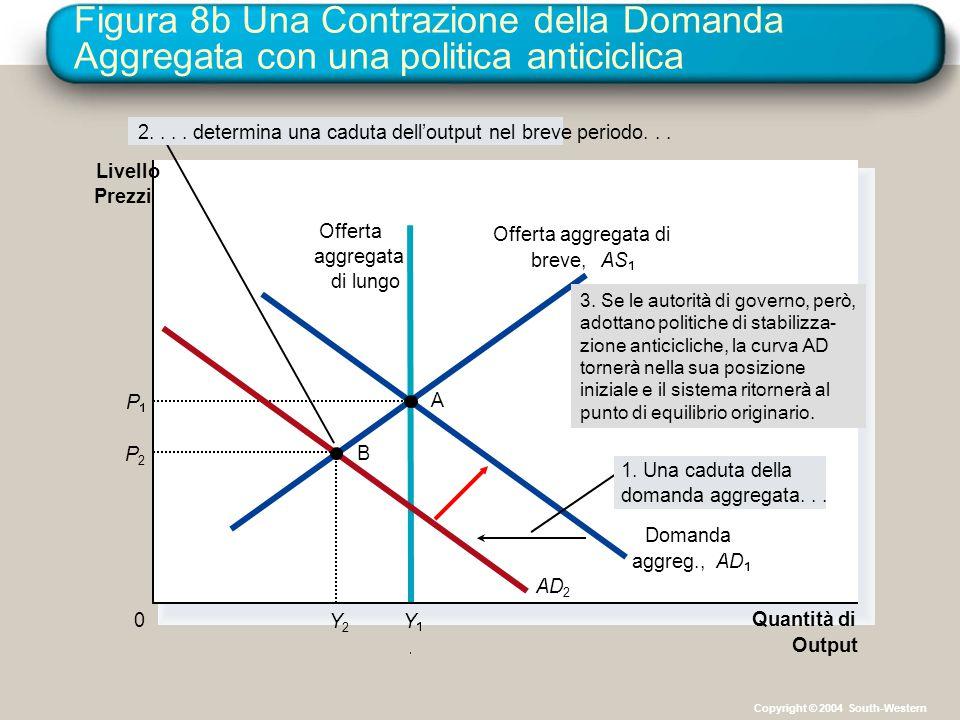 Figura 8b Una Contrazione della Domanda Aggregata con una politica anticiclica Quantità di Output Livello Prezzi 0 Offerta aggregata di breve,AS Offer