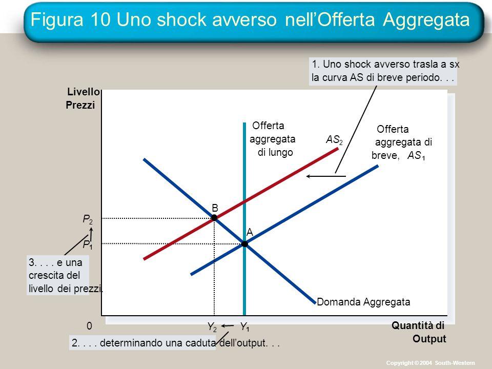 Figura 10 Uno shock avverso nell'Offerta Aggregata Quantità di Output Livello Prezzi 0 Domanda Aggregata 3.... e una crescita del livello dei prezzi.