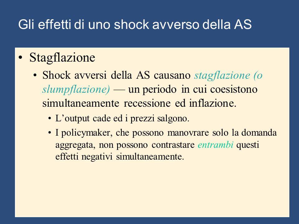 Gli effetti di uno shock avverso della AS Stagflazione Shock avversi della AS causano stagflazione (o slumpflazione) — un periodo in cui coesistono si