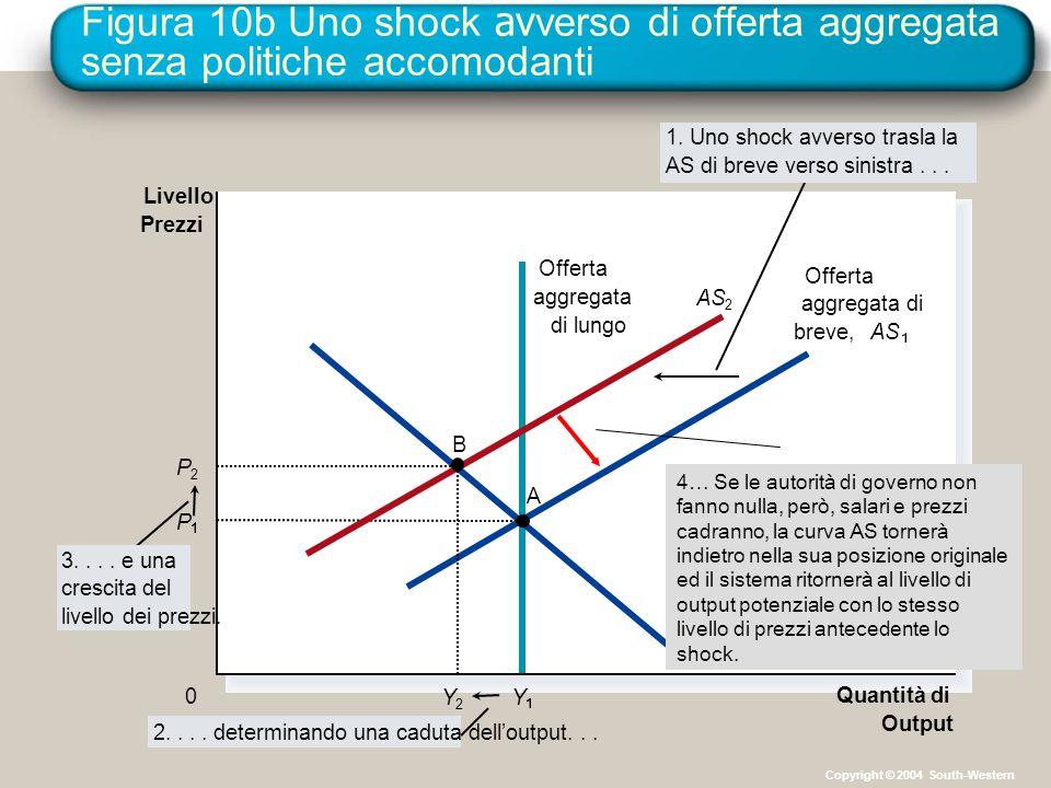 Figura 10b Uno shock av verso di offerta aggregata senza politiche accomodanti Quantità di Output Livello Prezzi 0 Aggregate demand 3.... e una cresci
