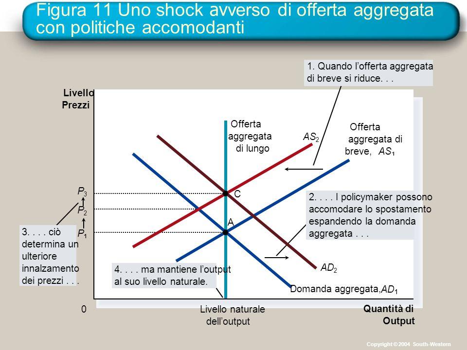 Figura 11 Uno shock av verso di offerta aggregata con politiche accomodanti Quantità di Output Livello naturale dell'output Livello Prezzi 0 Offerta a
