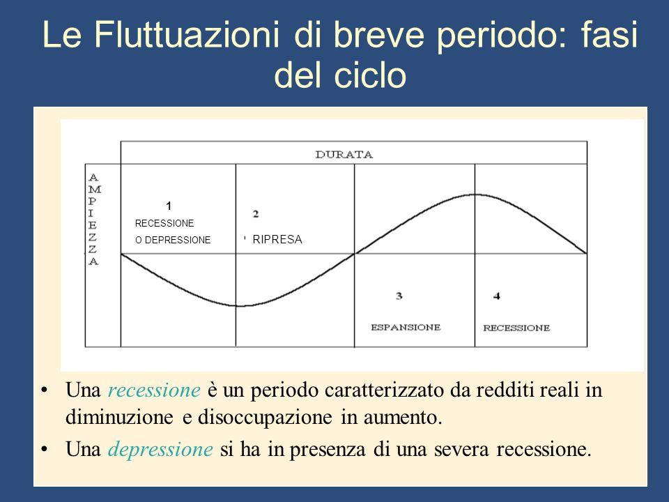 Le Fluttuazioni di breve periodo: fasi del ciclo Una recessione è un periodo caratterizzato da redditi reali in diminuzione e disoccupazione in aument