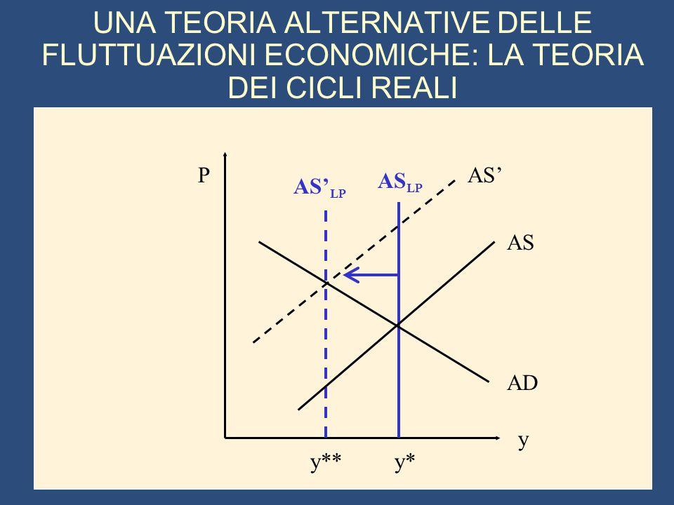 UNA TEORIA ALTERNATIVE DELLE FLUTTUAZIONI ECONOMICHE: LA TEORIA DEI CICLI REALI y P y*y** AD AS AS' AS LP AS' LP