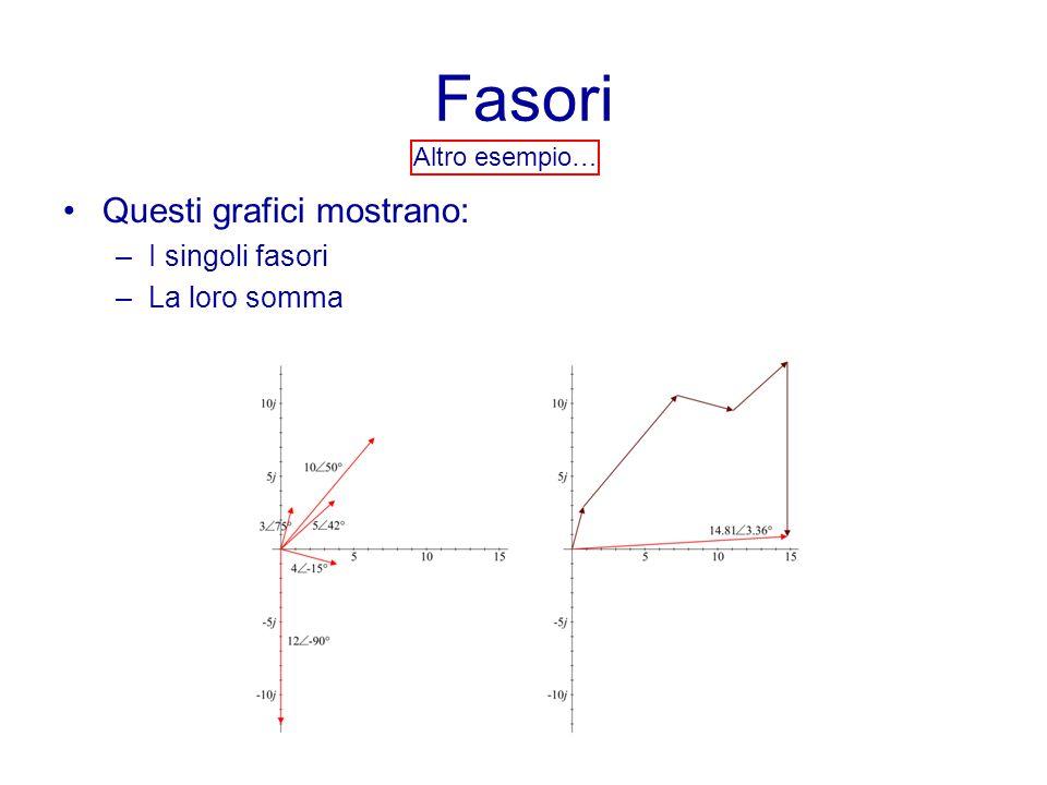Fasori Altro esempio… Questi grafici mostrano: –I singoli fasori –La loro somma