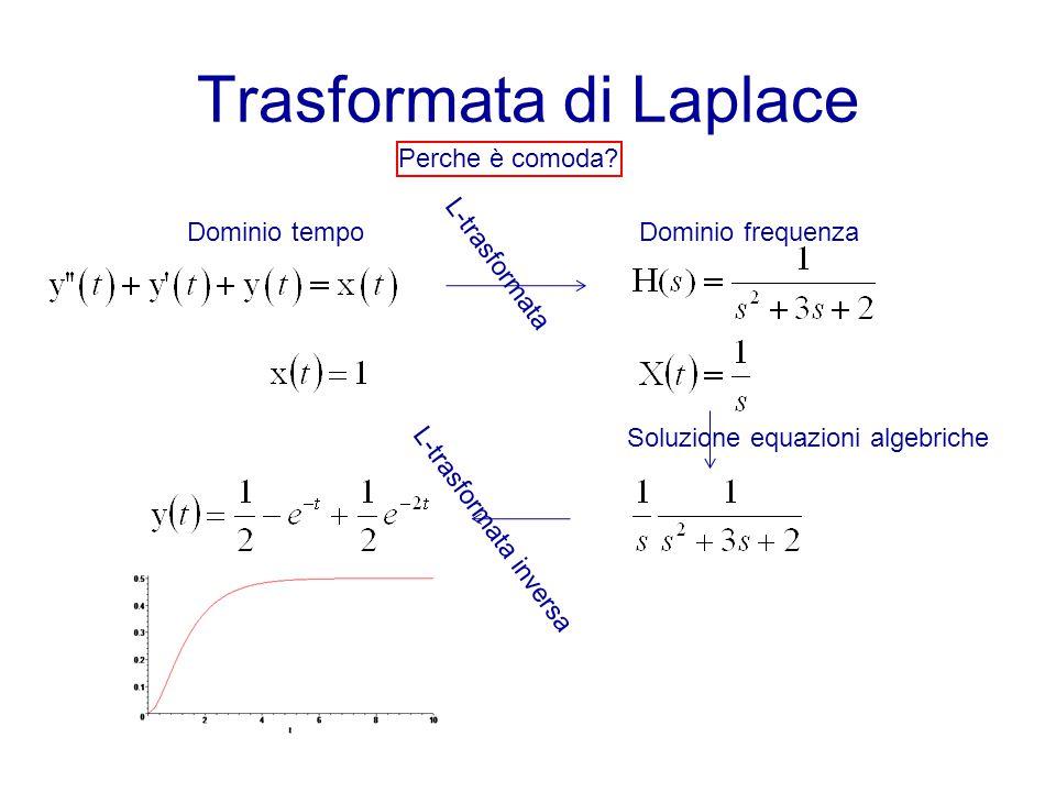 Trasformata di Laplace Dominio tempoDominio frequenza Soluzione equazioni algebriche L-trasformata L-trasformata inversa Perche è comoda?