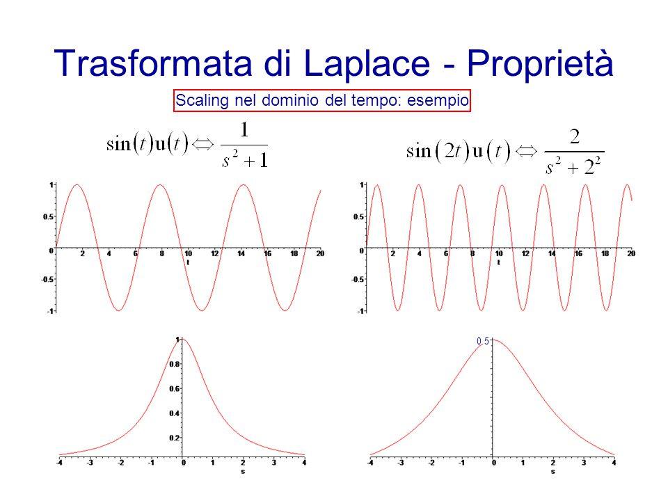 Trasformata di Laplace - Proprietà Scaling nel dominio del tempo: esempio 0.5