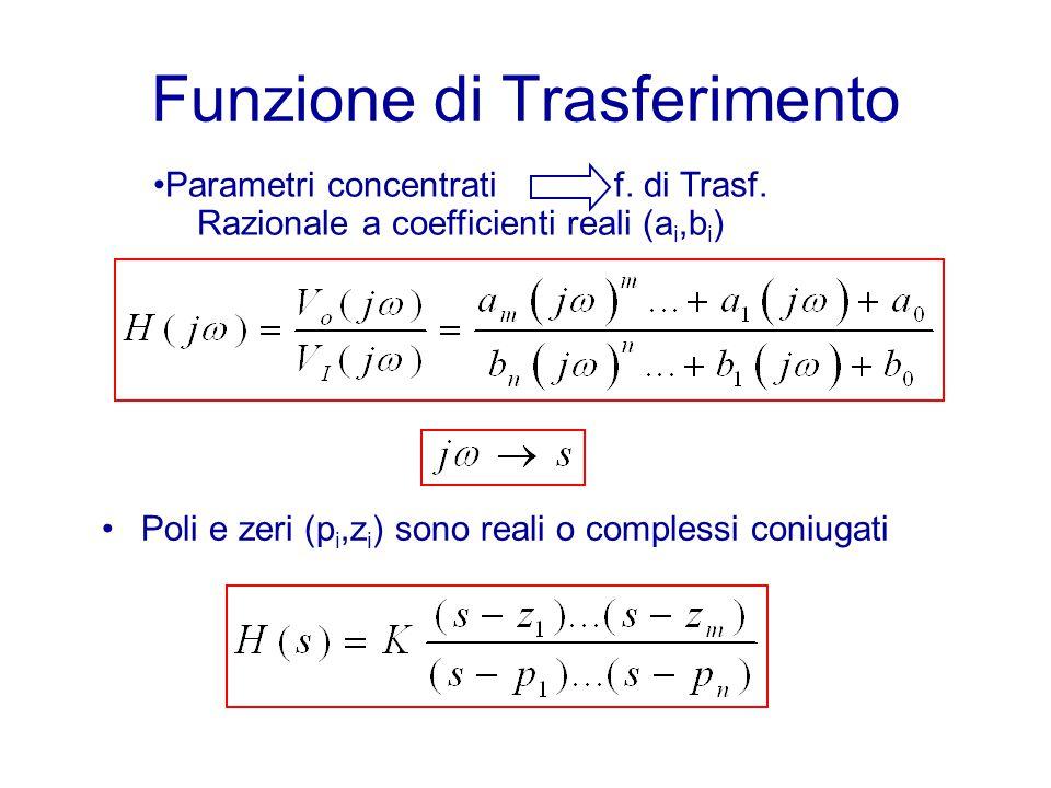 Funzione di Trasferimento Poli e zeri (p i,z i ) sono reali o complessi coniugati Parametri concentrati f. di Trasf. Razionale a coefficienti reali (a