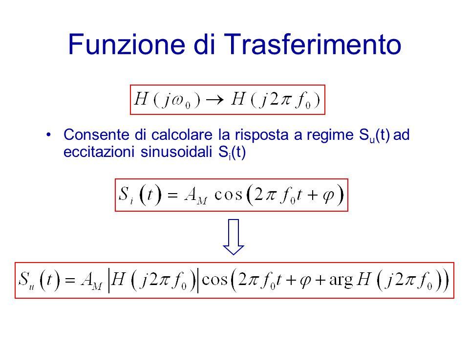 Funzione di Trasferimento Consente di calcolare la risposta a regime S u (t) ad eccitazioni sinusoidali S i (t)