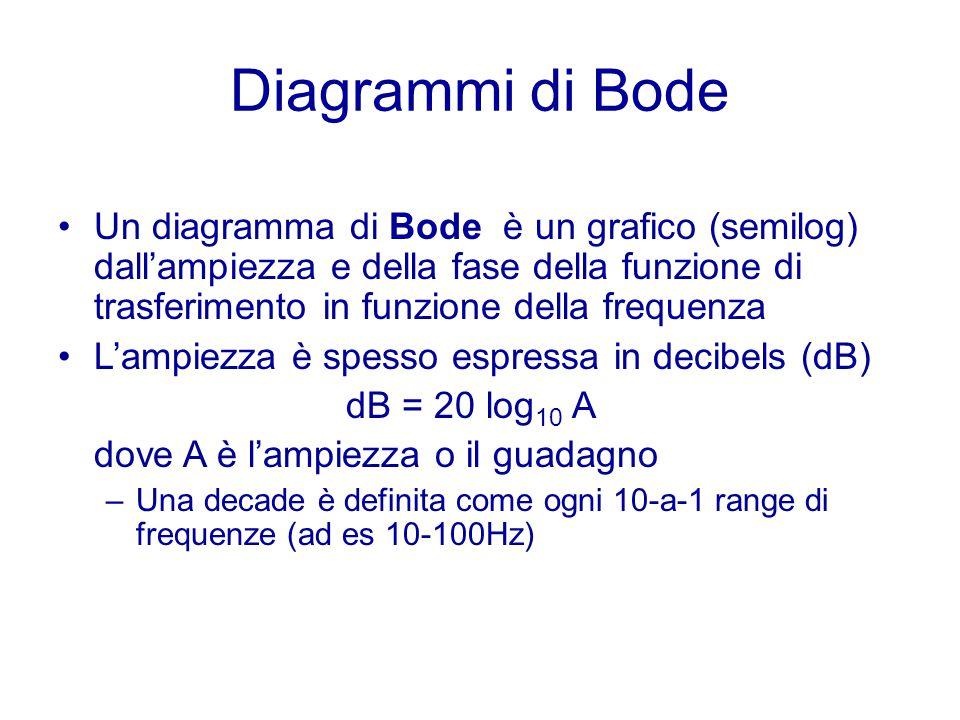 Diagrammi di Bode Un diagramma di Bode è un grafico (semilog) dall'ampiezza e della fase della funzione di trasferimento in funzione della frequenza L'ampiezza è spesso espressa in decibels (dB) dB = 20 log 10 A dove A è l'ampiezza o il guadagno –Una decade è definita come ogni 10-a-1 range di frequenze (ad es 10-100Hz)