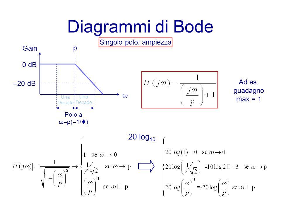 Diagrammi di Bode ω Polo a ω=p(=1/t) Gain Una Decade 0 dB –20 dB p Singolo polo: ampiezza Ad es. guadagno max = 1 Una Decade 20 log 10