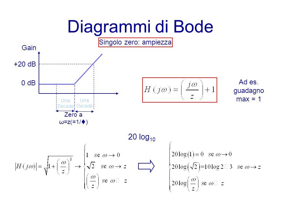Diagrammi di Bode Zero a ω=z(=1/t) Una Decade Singolo zero: ampiezza Ad es. guadagno max = 1 Una Decade 20 log 10 Gain +20 dB 0 dB