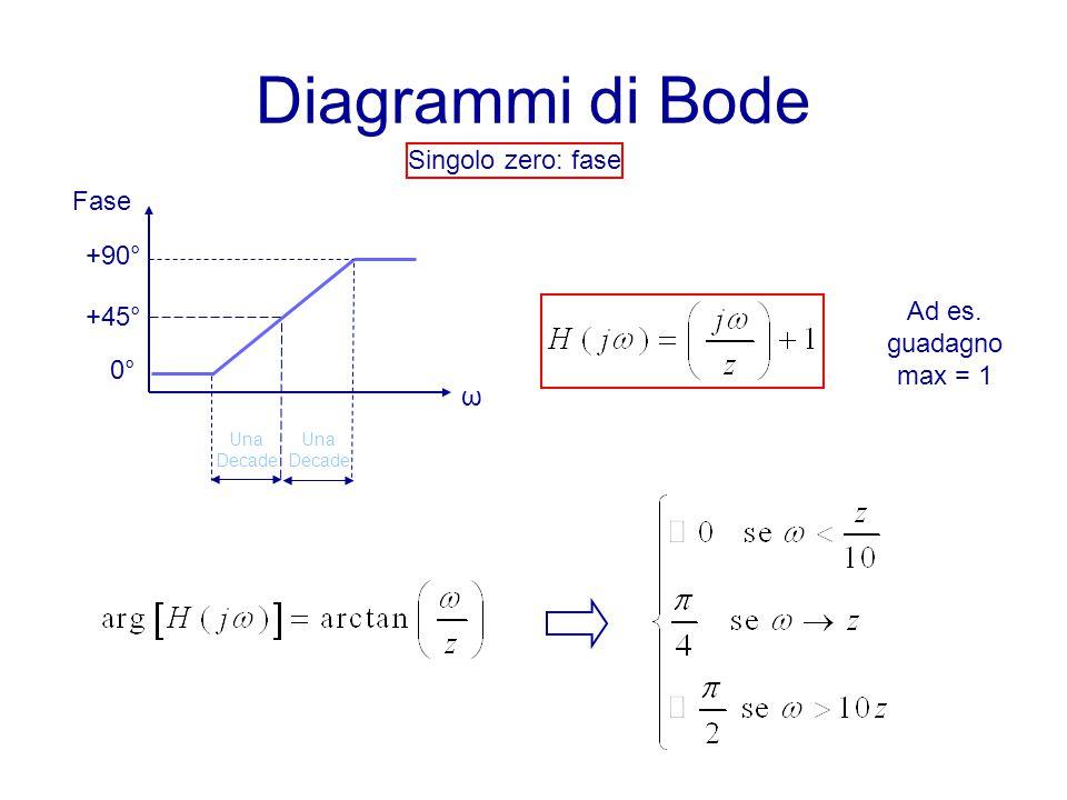Diagrammi di Bode Singolo zero: fase Ad es. guadagno max = 1 Fase ω +90° +45° 0°0° Una Decade