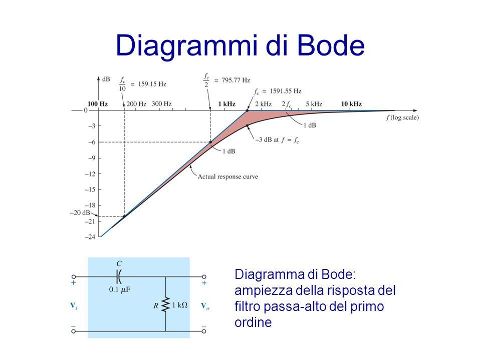 Diagrammi di Bode Diagramma di Bode: ampiezza della risposta del filtro passa-alto del primo ordine