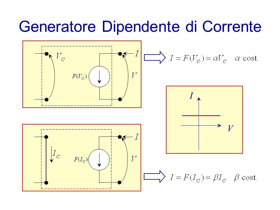 Diagrammi di Bode ω Polo a ω p =1/  Gain Fase ω 0° –45° –90° Una Decade 0 dB –20 dB ω Zero a ω z =1/  Gain Fase ω +90° +45° 0°0° Una Decade +20 dB 0 dB ωpωp ωzωz Se K=1 20 log 10 (K) = 0 dB