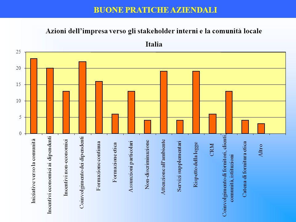 BUONE PRATICHE AZIENDALI Azioni dell'impresa verso gli stakeholder interni e la comunità locale Italia 0 5 10 15 20 25 Iniziative verso la comunità In