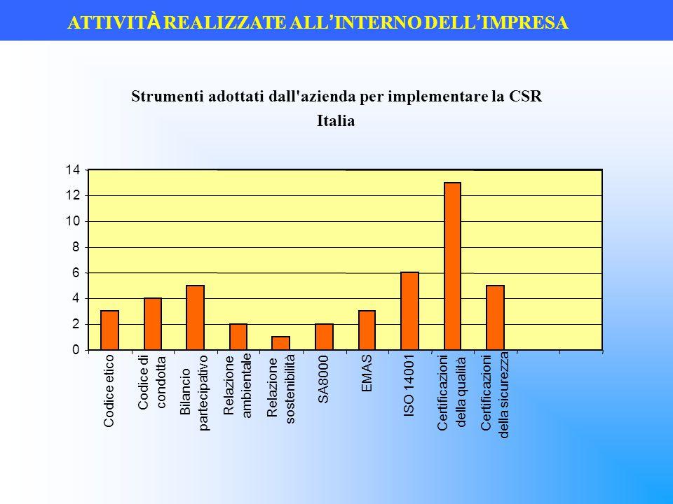 ATTIVIT À REALIZZATE ALL ' INTERNO DELL ' IMPRESA Strumenti adottati dall'azienda per implementare la CSR Italia 0 2 4 6 8 10 12 14 Codice etico Codic