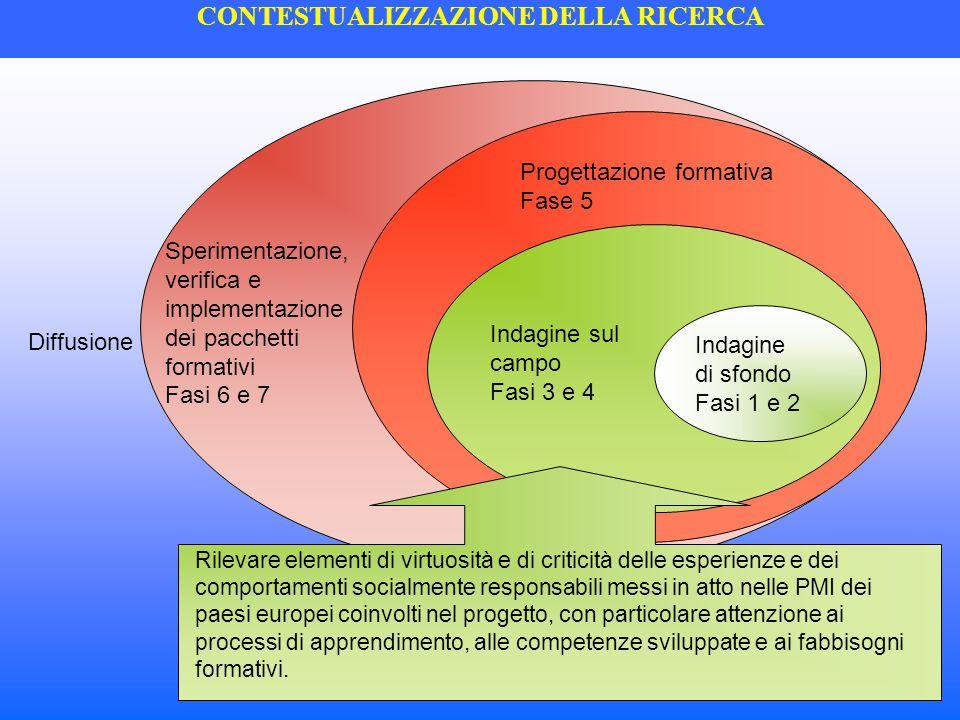 CONTESTUALIZZAZIONE DELLA RICERCA Indagine sul campo Fasi 3 e 4 Progettazione formativa Fase 5 Sperimentazione, verifica e implementazione dei pacchet