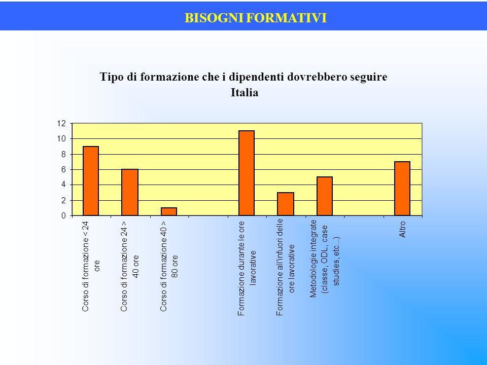 BISOGNI FORMATIVI Tipo di formazione che i dipendenti dovrebbero seguire Italia 0 2 4 6 8 10 12 Corso di formazione < 24 ore Corso di formazione 24 >