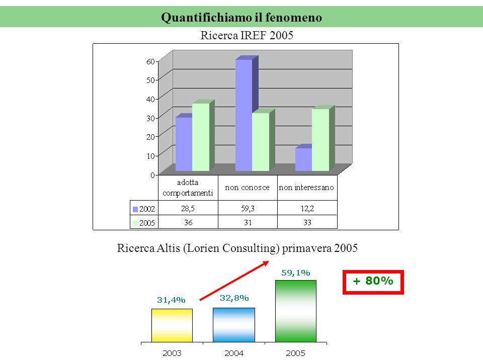 Quantifichiamo il fenomeno + 80% Ricerca Altis (Lorien Consulting) primavera 2005 Ricerca IREF 2005