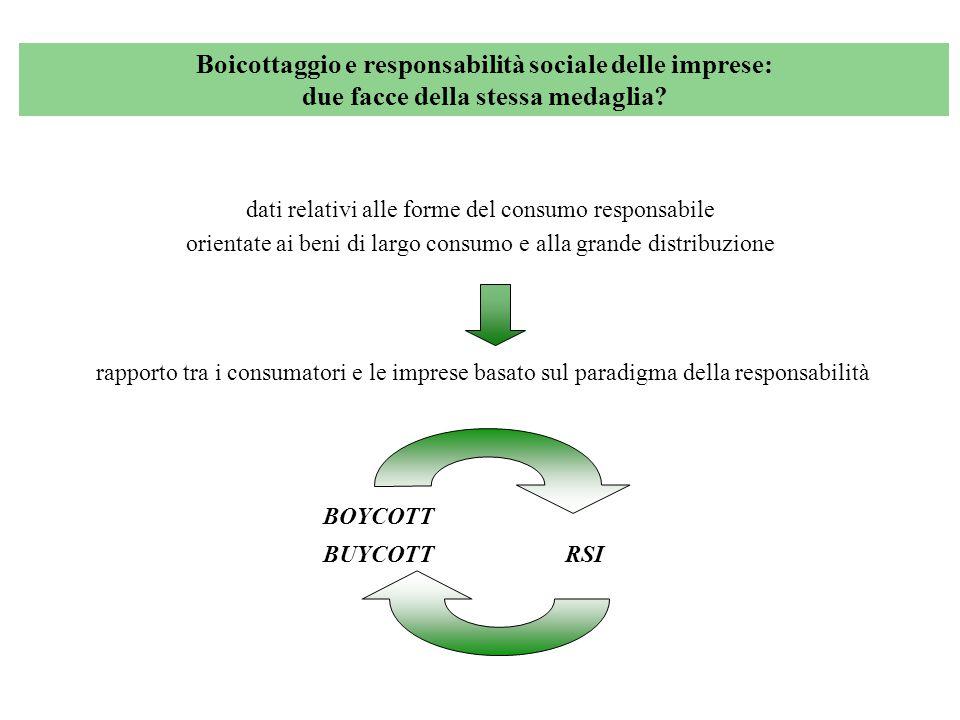 Boicottaggio e responsabilità sociale delle imprese: due facce della stessa medaglia? dati relativi alle forme del consumo responsabile orientate ai b