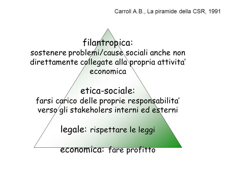 filantropica: sostenere problemi/cause sociali anche non direttamente collegate alla propria attivita' economica etica-sociale: farsi carico delle pro