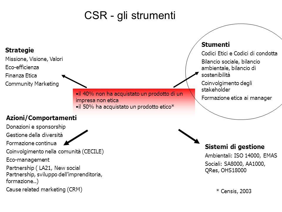 CSR - gli strumenti il 40% non ha acquistato un prodotto di un impresa non etica il 50% ha acquistato un prodotto etico* Sistemi di gestione Ambiental