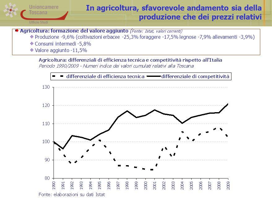 In agricoltura, sfavorevole andamento sia della produzione che dei prezzi relativi Agricoltura: formazione del valore aggiunto ( Fonte: Istat, valori correnti) Produzione -9,6% (coltivazioni erbacee -25,3% foraggere -17,5% legnose -7,9% allevamenti -3,9%) Consumi intermedi -5,8% Valore aggiunto -11,5%