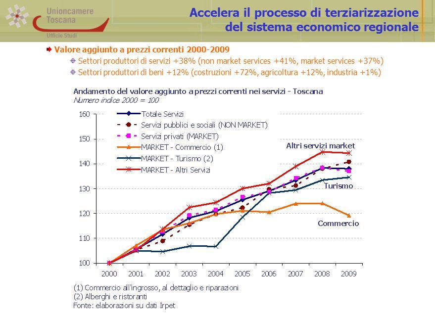 Accelera il processo di terziarizzazione del sistema economico regionale Valore aggiunto a prezzi correnti 2000-2009 Settori produttori di servizi +38% (non market services +41%, market services +37%) Settori produttori di beni +12% (costruzioni +72%, agricoltura +12%, industria +1%)