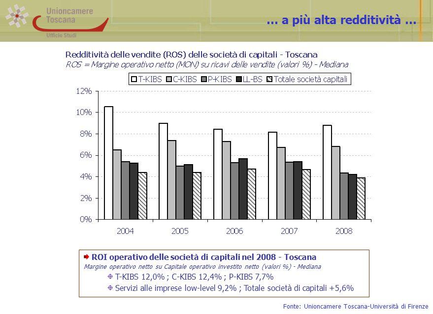 … a più alta redditività … ROI operativo delle società di capitali nel 2008 - Toscana Margine operativo netto su Capitale operativo investito netto (valori %) - Mediana T-KIBS 12,0% ; C-KIBS 12,4% ; P-KIBS 7,7% Servizi alle imprese low-level 9,2% ; Totale società di capitali +5,6% Fonte: Unioncamere Toscana-Università di Firenze