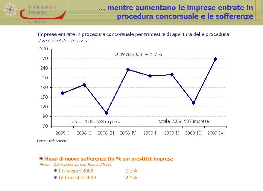 … mentre aumentano le imprese entrate in procedura concorsuale e le sofferenze Flussi di nuove sofferenze (in % sui prestiti): imprese Fonte: elaborazioni su dati Banca d Italia I trimestre 20081,3% IV trimestre 20092,5%