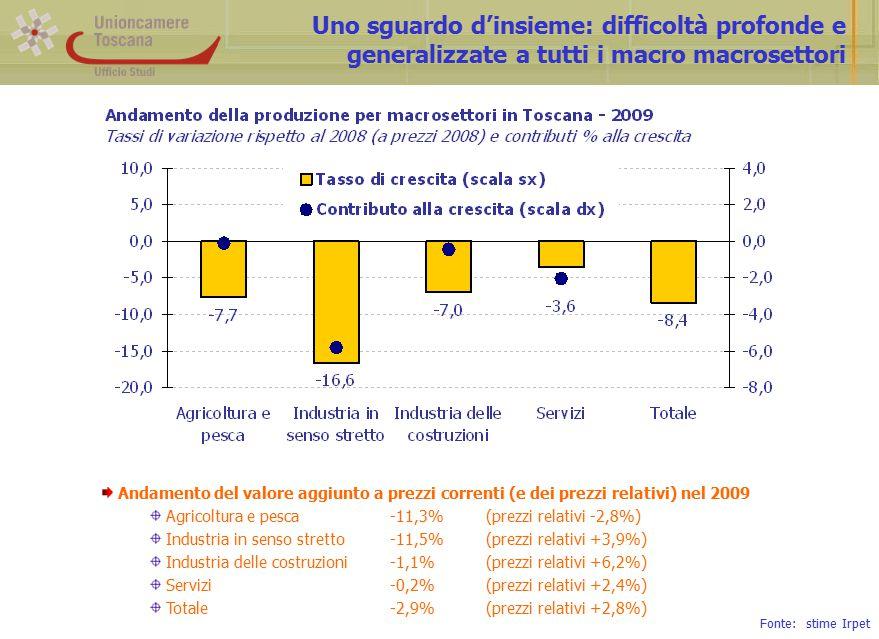 Uno sguardo d'insieme: difficoltà profonde e generalizzate a tutti i macro macrosettori Andamento del valore aggiunto a prezzi correnti (e dei prezzi relativi) nel 2009 Agricoltura e pesca-11,3%(prezzi relativi -2,8%) Industria in senso stretto-11,5%(prezzi relativi +3,9%) Industria delle costruzioni-1,1%(prezzi relativi +6,2%) Servizi-0,2%(prezzi relativi +2,4%) Totale-2,9%(prezzi relativi +2,8%) Fonte: stime Irpet