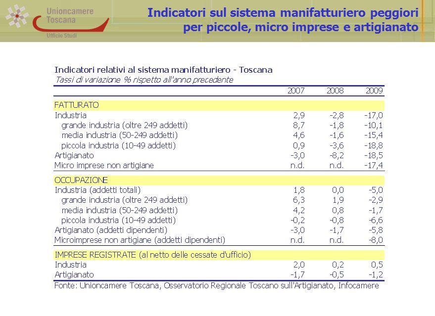 Indicatori sul sistema manifatturiero peggiori per piccole, micro imprese e artigianato
