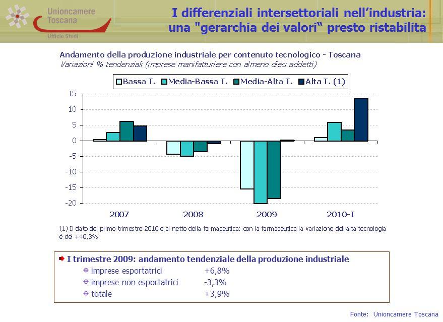 I differenziali intersettoriali nell'industria: una gerarchia dei valori presto ristabilita I trimestre 2009: andamento tendenziale della produzione industriale imprese esportatrici+6,8% imprese non esportatrici-3,3% totale+3,9% Fonte: Unioncamere Toscana
