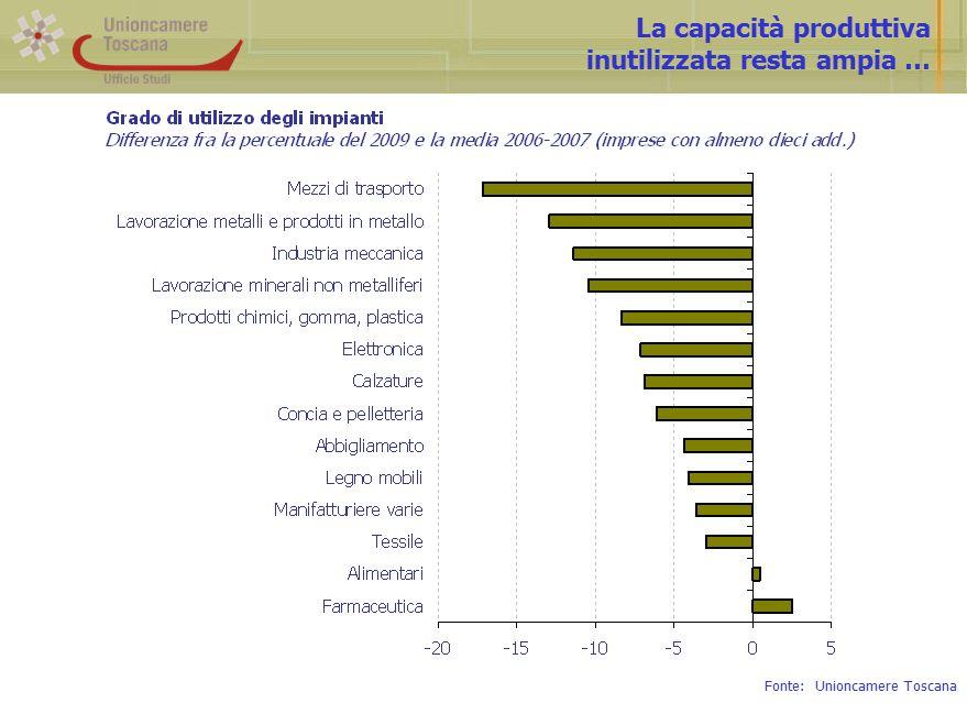 La capacità produttiva inutilizzata resta ampia … Fonte: Unioncamere Toscana