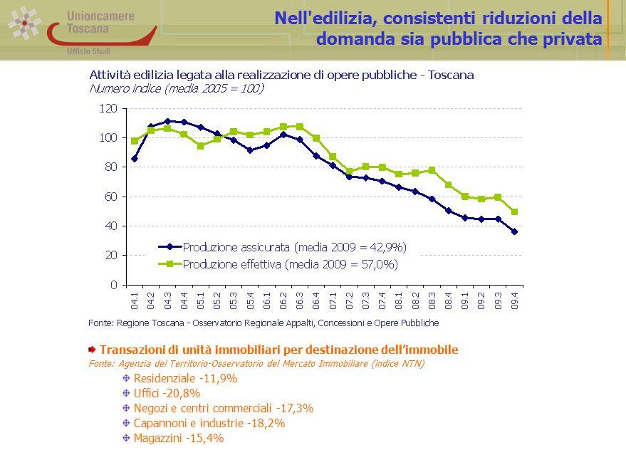 Nell edilizia, consistenti riduzioni della domanda sia pubblica che privata Transazioni di unità immobiliari per destinazione dell'immobile Fonte: Agenzia del Territorio-Osservatorio del Mercato Immobiliare (indice NTN) Residenziale -11,9% Uffici -20,8% Negozi e centri commerciali -17,3% Capannoni e industrie -18,2% Magazzini -15,4%