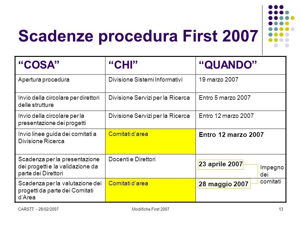 CARSTT - 28/02/2007Modifiche First 200713 Scadenze procedura First 2007 COSA CHI QUANDO Apertura proceduraDivisione Sistemi Informativi19 marzo 2007 Invio della circolare per direttori delle strutture Divisione Servizi per la RicercaEntro 5 marzo 2007 Invio della circolare per la presentazione dei progetti Divisione Servizi per la RicercaEntro 12 marzo 2007 Invio linee guida dei comitati a Divisione Ricerca Comitati d'area Entro 12 marzo 2007 Scadenza per la presentazione dei progetti e la validazione da parte dei Direttori Docenti e Direttori 23 aprile 2007 Scadenza per la valutazione dei progetti da parte dei Comitati d'Area Comitati d'area 28 maggio 2007 Impegno dei comitati