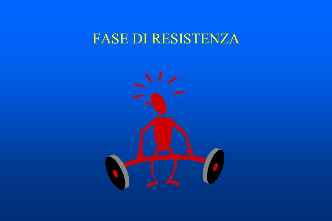 10 0 5 GRAFICO DI UNA CORRETTA GESTIONE DELLA REAZIONE DA STRESS
