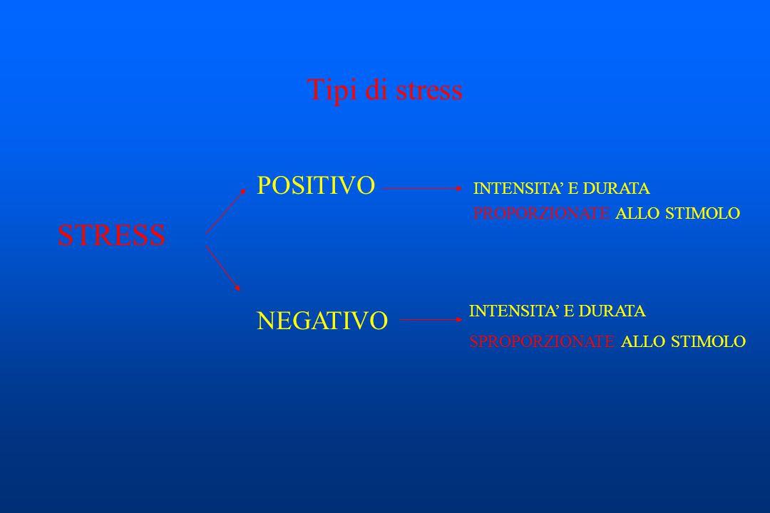 STRESS POSITIVO NEGATIVO INTENSITA' E DURATA PROPORZIONATE ALLO STIMOLO INTENSITA' E DURATA SPROPORZIONATE ALLO STIMOLO Tipi di stress