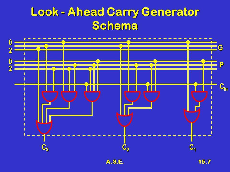 A.S.E.15.8 Schema del sommatore Look - Ahead Carry Generator G P A B C in C inS G P A B C in C inS G P A B C in C inS G P A B C in C inS G P A B C in C inS G P A B C in C inS G P A B C in C inS G P A B C in C inS S3S3S3S3 S2S2S2S2 S1S1S1S1 S0S0S0S0 c0c0c0c0
