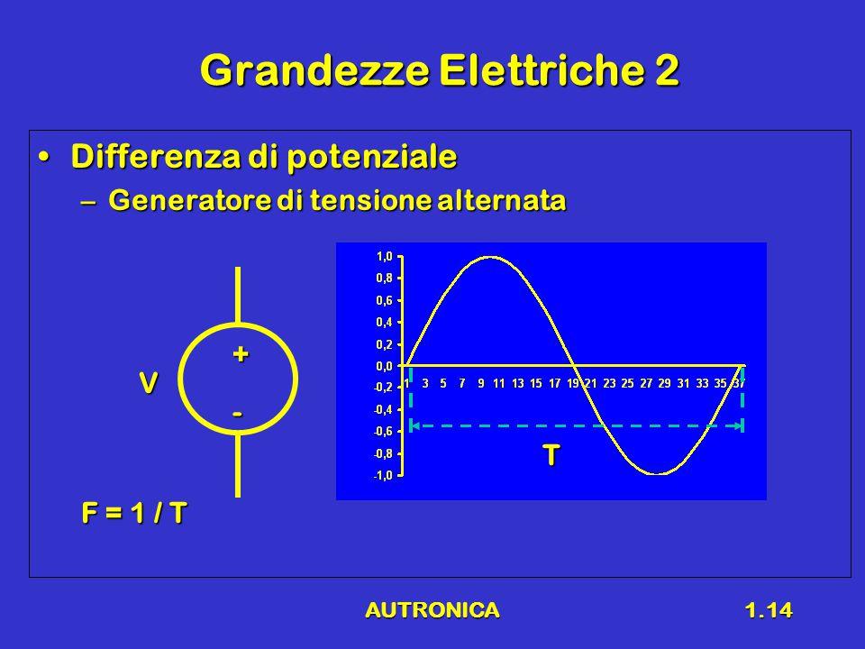 AUTRONICA1.14 Grandezze Elettriche 2 Differenza di potenzialeDifferenza di potenziale –Generatore di tensione alternata V - + T F = 1 / T