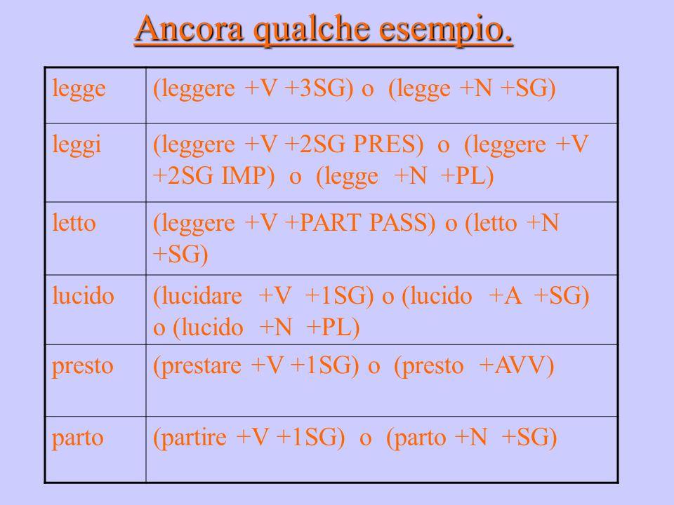 Ancora qualche esempio. legge(leggere +V +3SG) o (legge +N +SG) leggi(leggere +V +2SG PRES) o (leggere +V +2SG IMP) o (legge +N +PL) letto(leggere +V