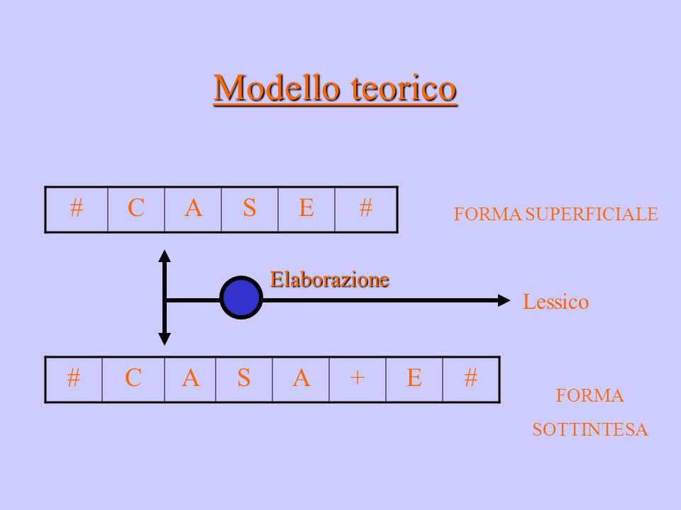 Modello teorico #CASE# #CASA+E# FORMA SUPERFICIALE FORMA SOTTINTESA Elaborazione Lessico