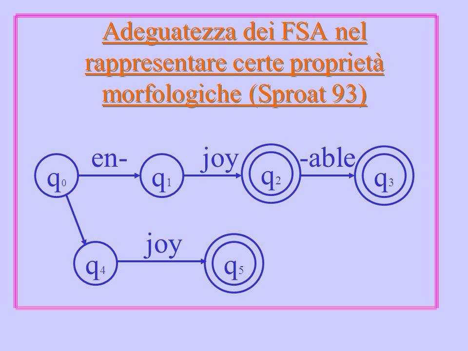 Adeguatezza dei FSA nel rappresentare certe proprietà morfologiche (Sproat 93) q3q3 q1q1 q2q2 q0q0 q4q4 q5q5 en-joy-able joy